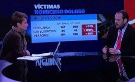 Aumentan 100 por ciento los homicidios dolosos en un mes en San Luis Potosí