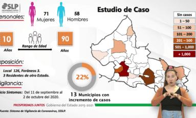 Son ya 833 los muertos por COVID en la capital potosina