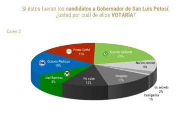 De Las Heras pone a Gallardo Cardona a la cabeza en las preferencias hacia la gubernatura